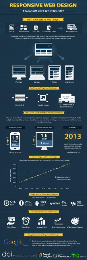 Responsive web site infographic